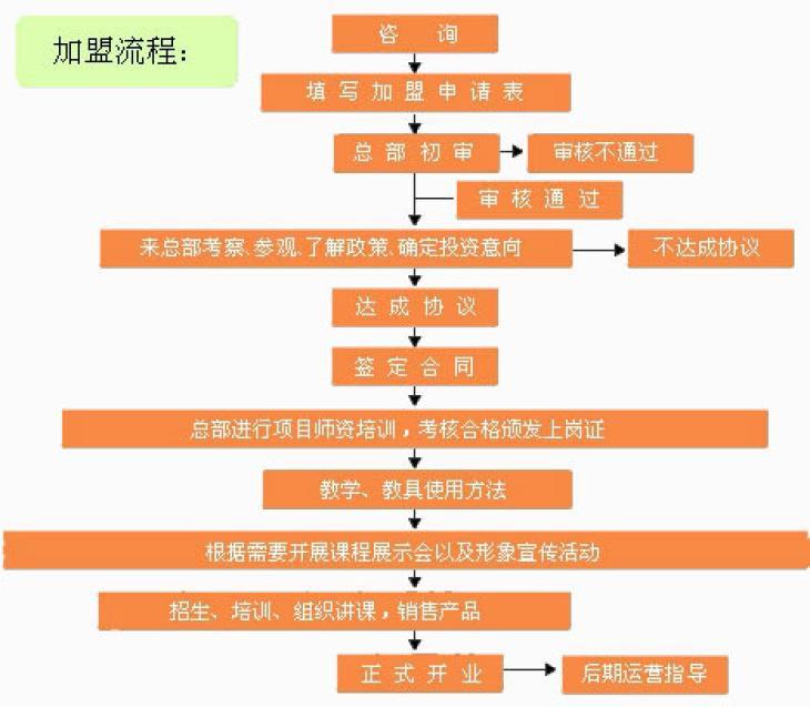 乂學教育加盟流程
