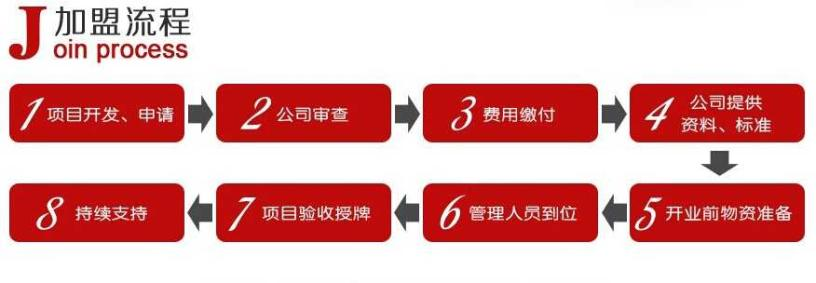 樂高玩具加盟流程