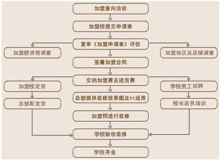 新东方加盟流程