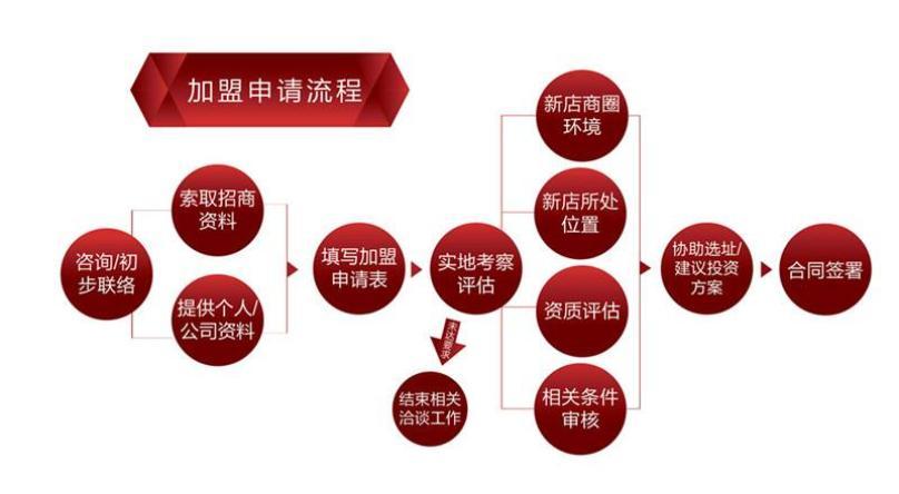 小杨生煎加盟流程