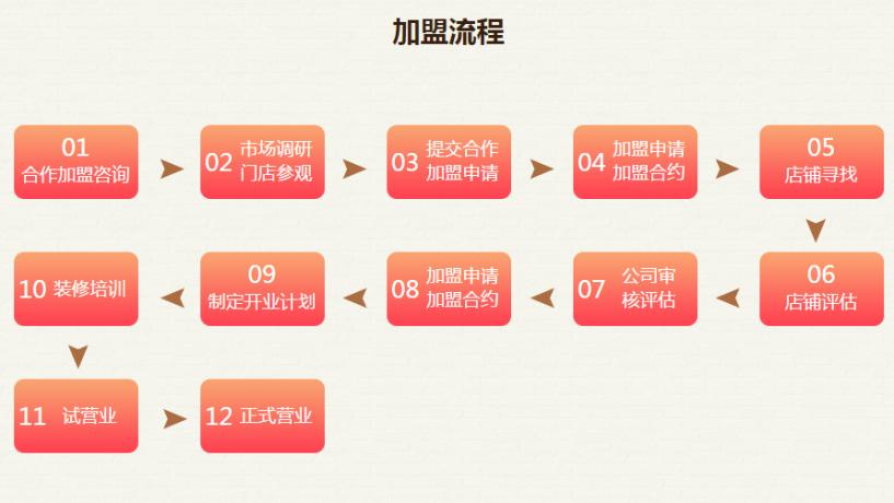 品悦豆捞加盟流程