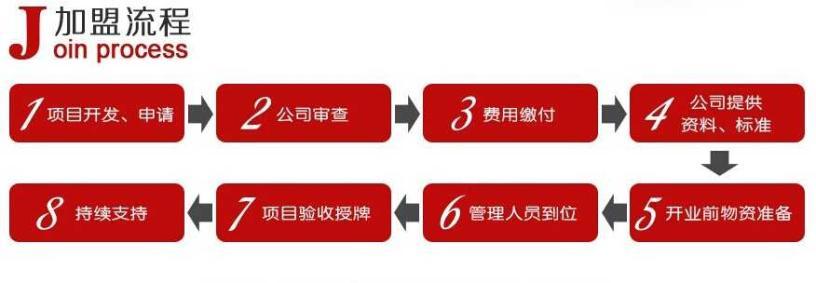台湾便当加盟流程