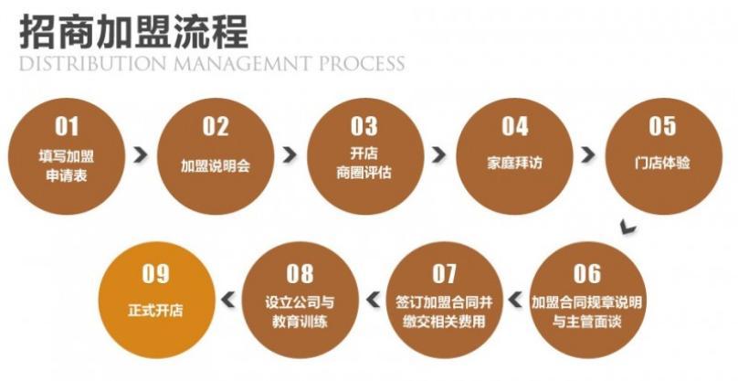 台湾铁路便当加盟流程