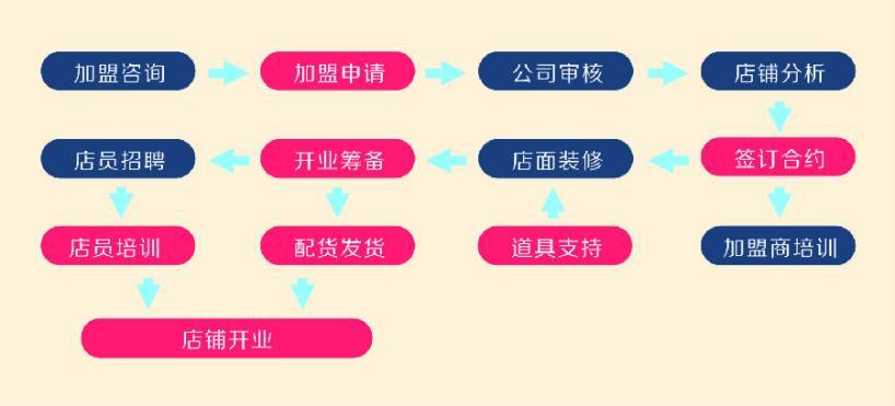 豐胸產品加盟流程